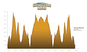 Grindstone_Elevation_Profile