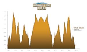 Grindstone_Elevation_Profile