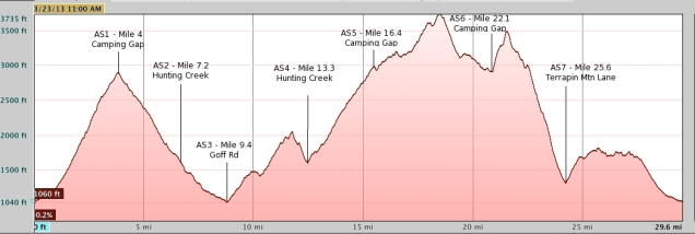 terrapin elevation profile