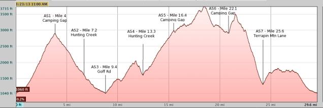 terrapin elevation profile