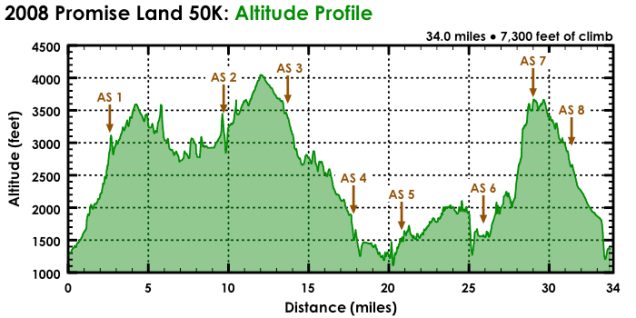 Promise Land 50K++ - Elevation Profile